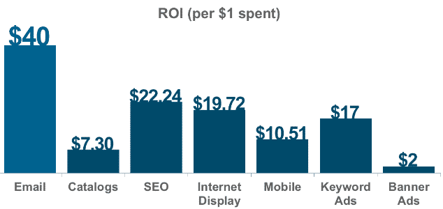 email marketing average dollar spent