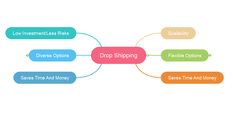 Drop Shipping advantages