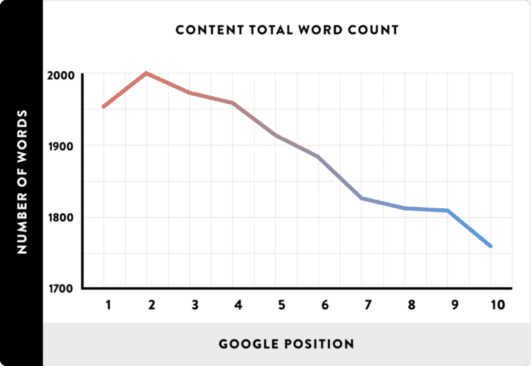 Copywriting for Dummies- word count for blog post