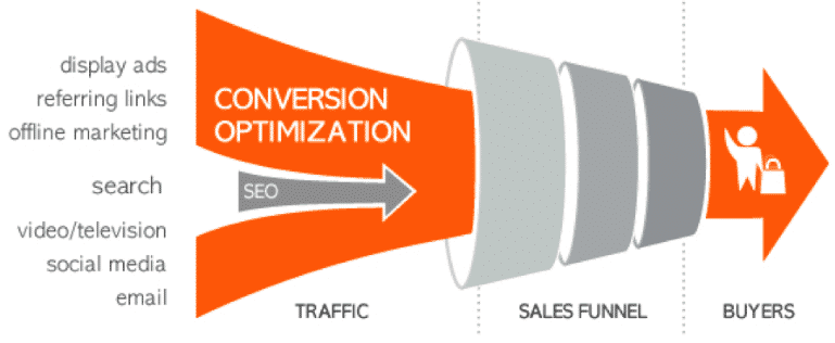 Sales Funnel 2018