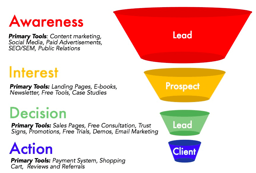 sales-funnel-Processes - sales funnel software