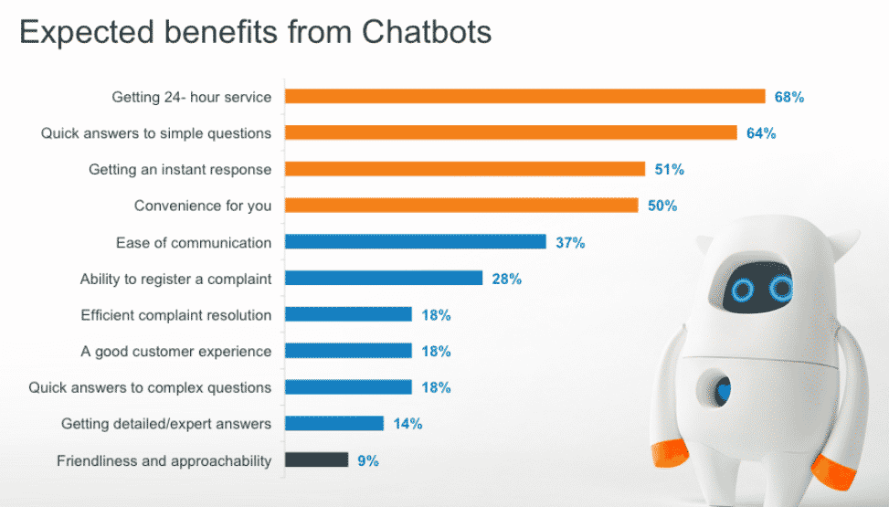 Social Media Strategy -benefit of chatbots
