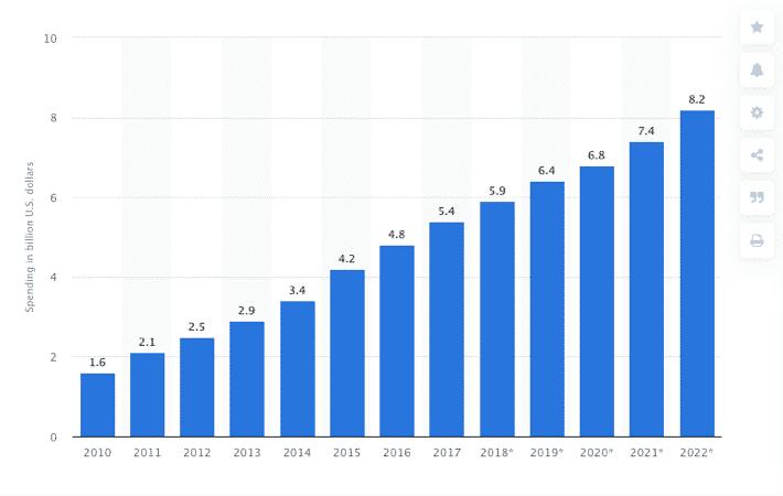 Affiliate Marketing spending 2020