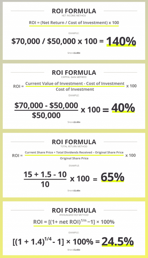 ROI Email Marketing