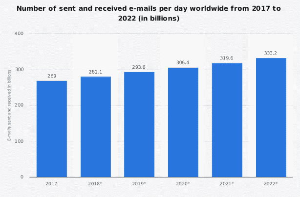 number of email sent