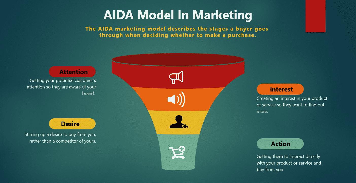 AIDA Model in marketing 2020