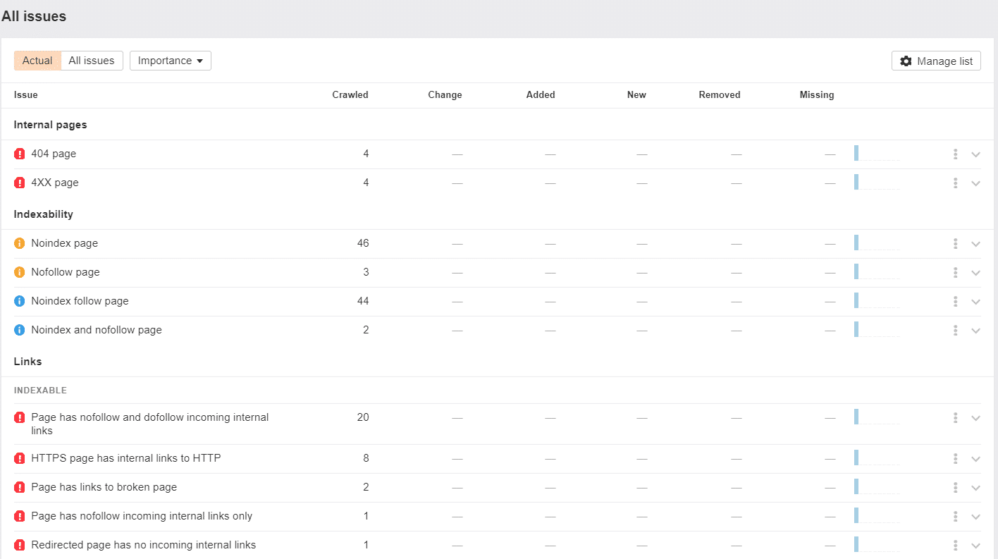 Ahrefs Audit All issues