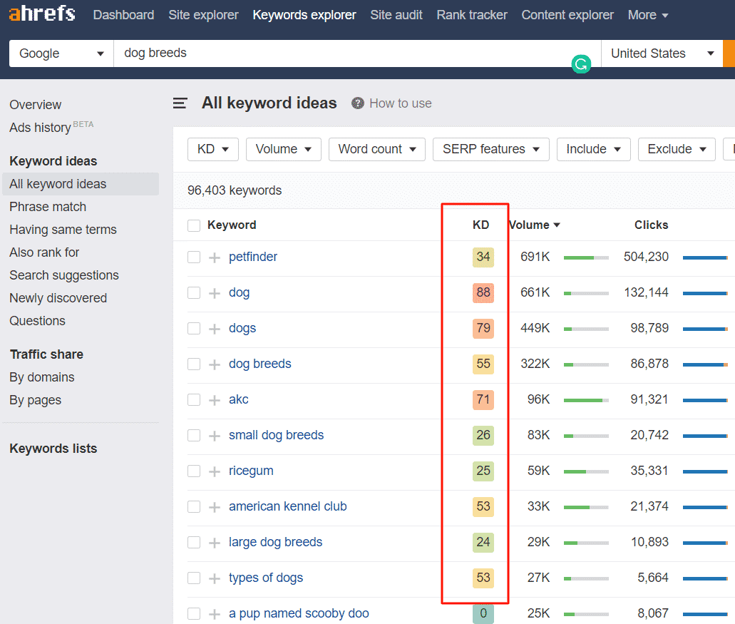 Ahrefs Difficulty Rating