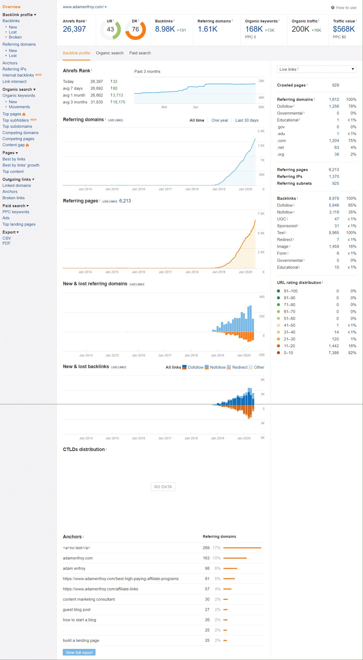 Ahrefs domain analysis