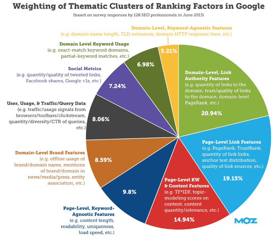Ranking factors of google