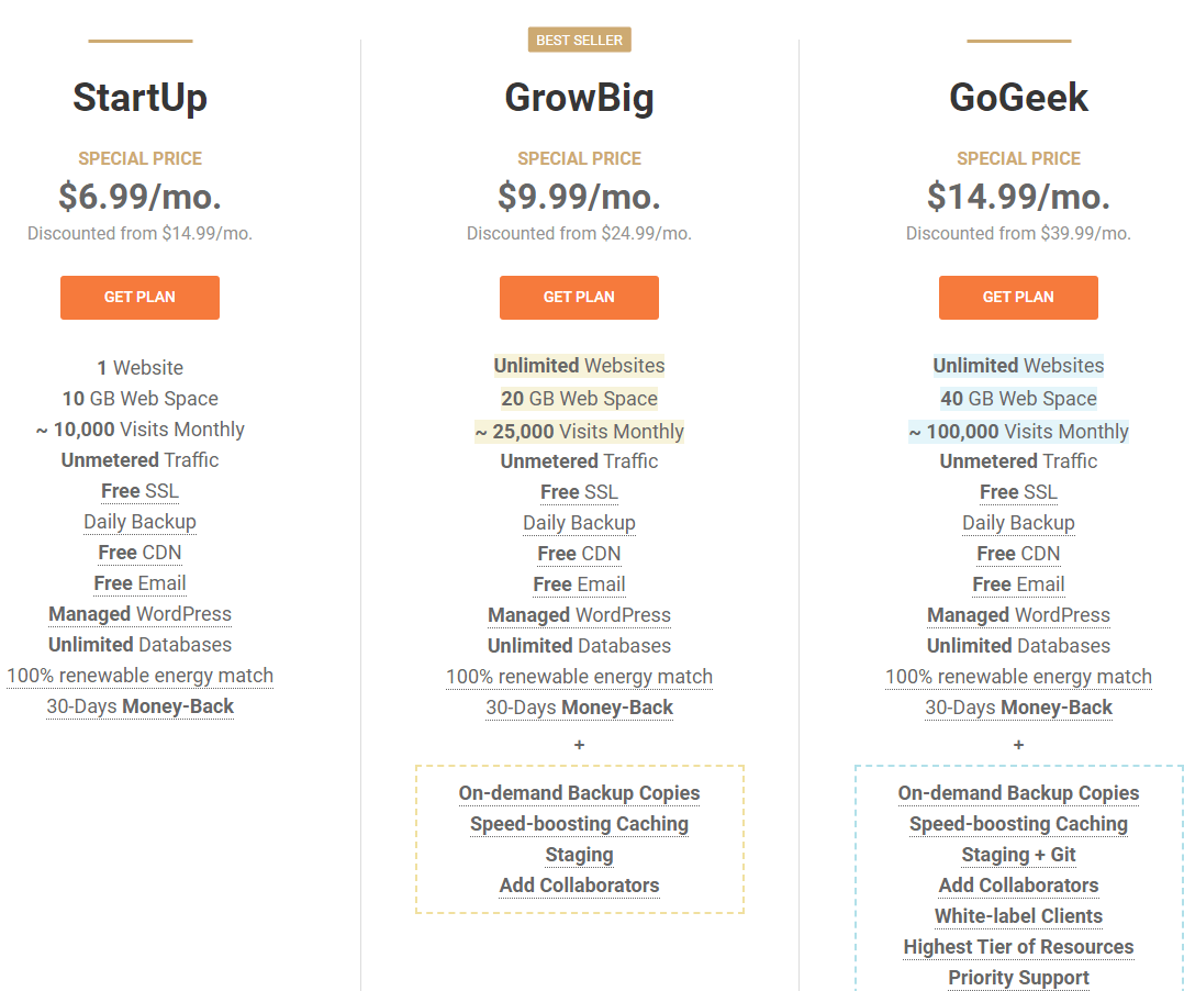 Siteground Hosting plan pricing (1)