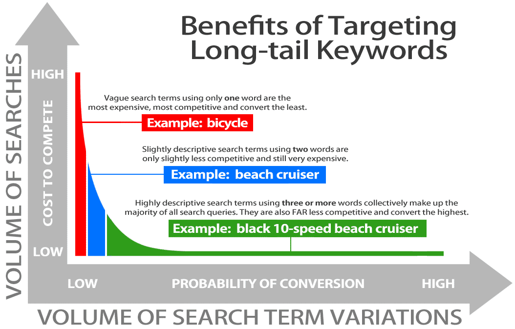 Long Tail keywords for a blog (1)