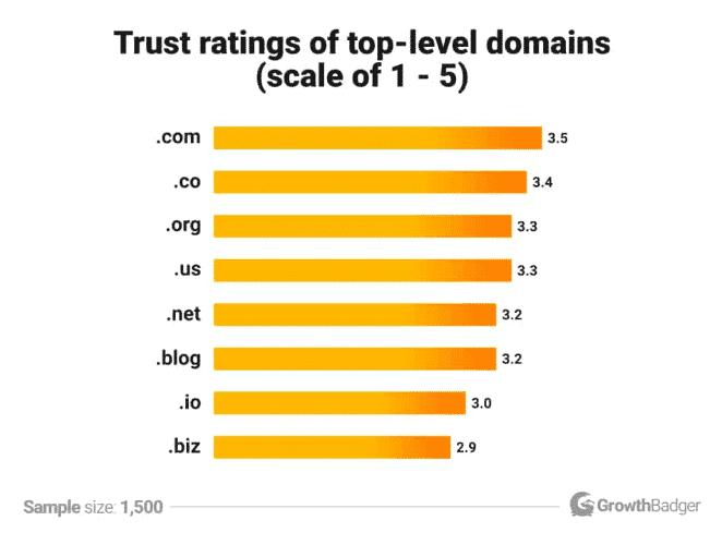 Trust of .com 2 (1)