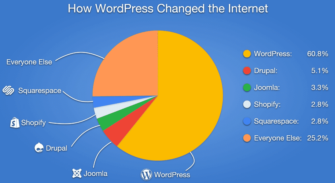 Wordpress Market Share (1)