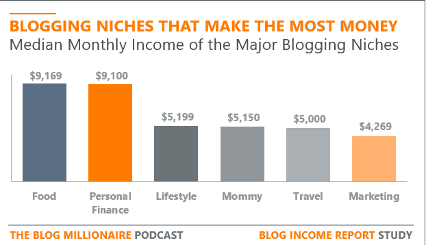blog niche list the most profitable (1)