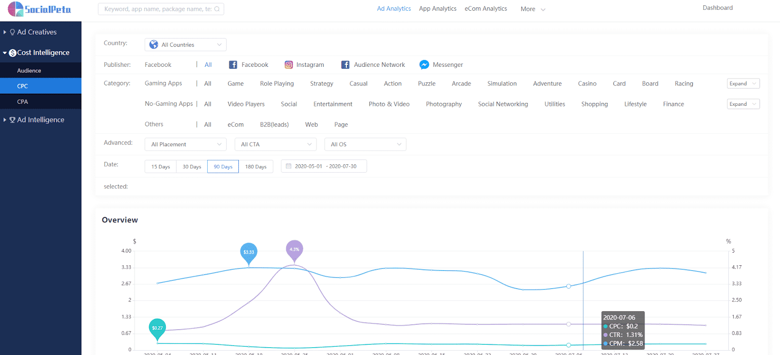 SocialPeta analytics review (1)