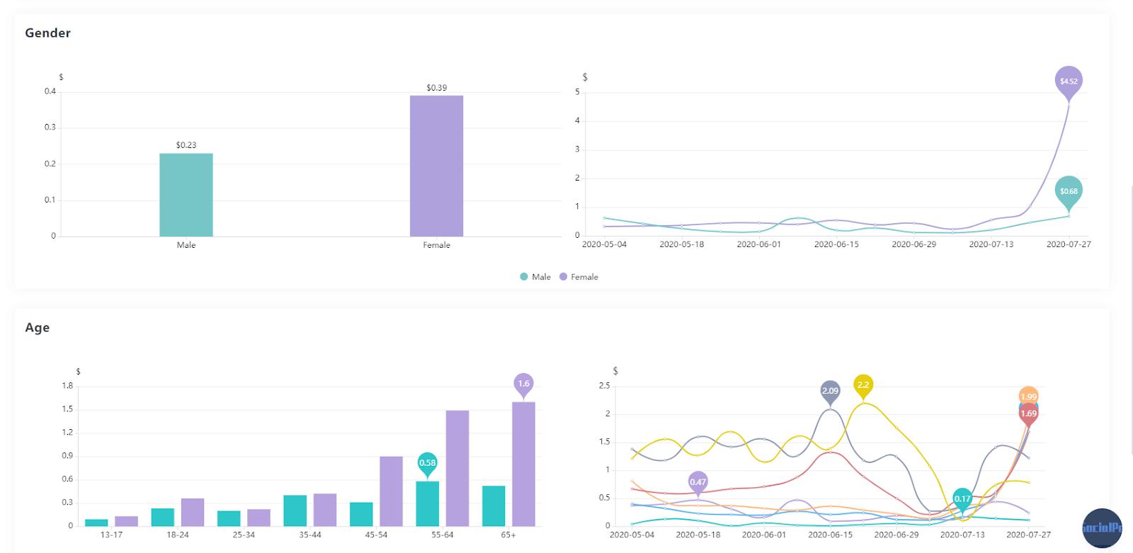 SocialPeta review (1)