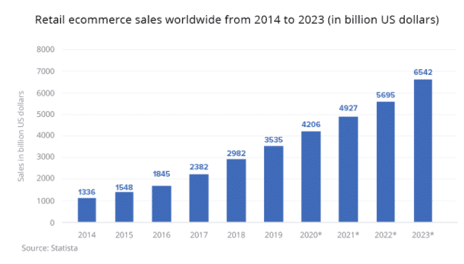 Ecommerce Statistics (1)