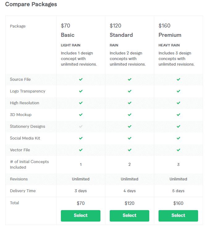 fiverr compare prices