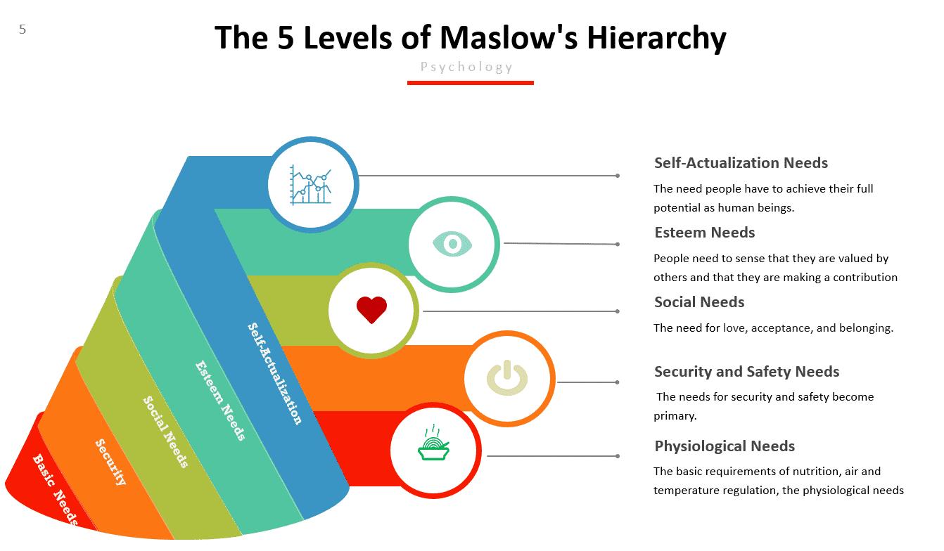 Maslow Theory (1) (1) (1)