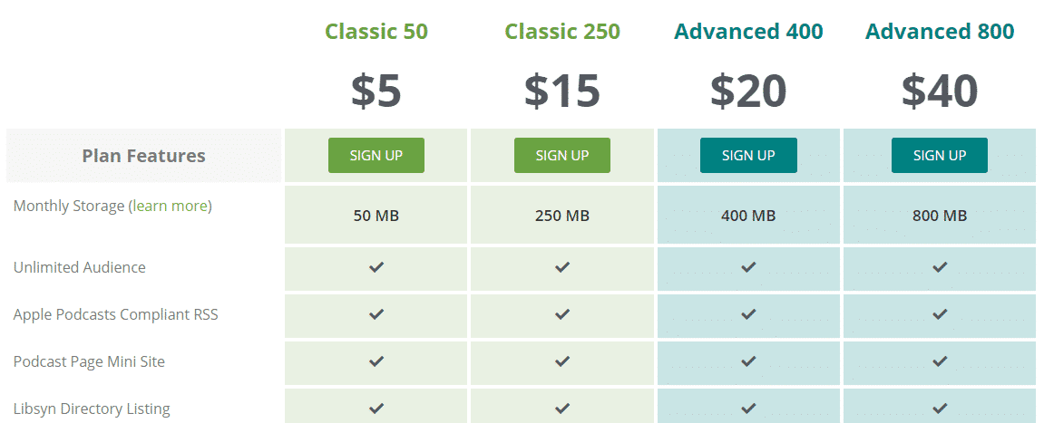 libsyn podcast pricing