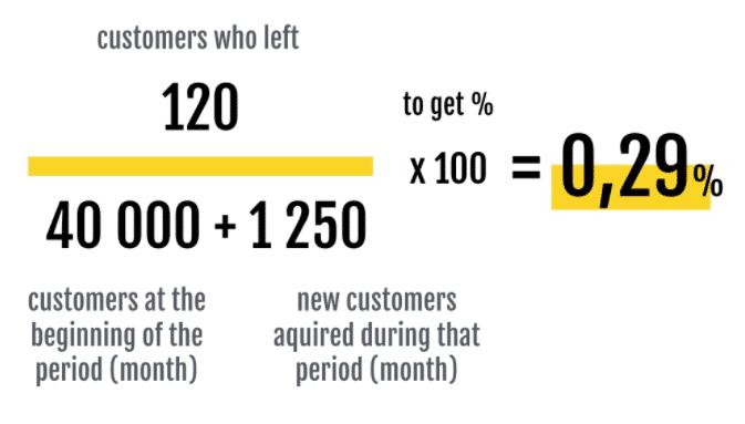 Calculating Churn Rate 2021 (1) (1)