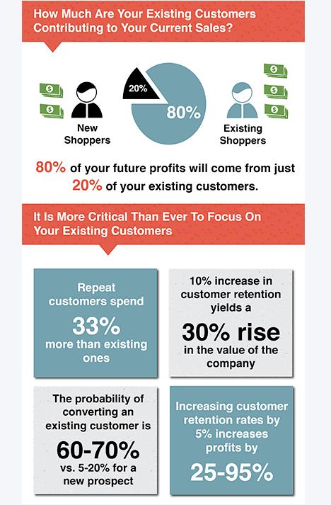 Customer Retention vs Profit