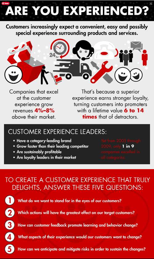 High % of buyers are willing to pay more for a great customer experience.