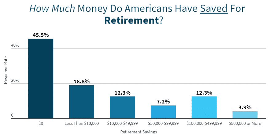 How Much Do Americans Save For Retirement (1)