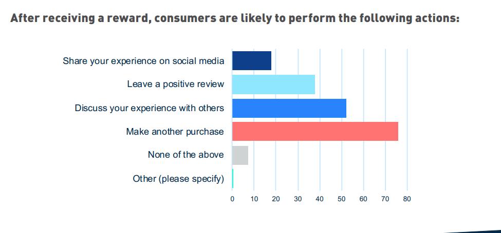 Incentives offer customer engagement