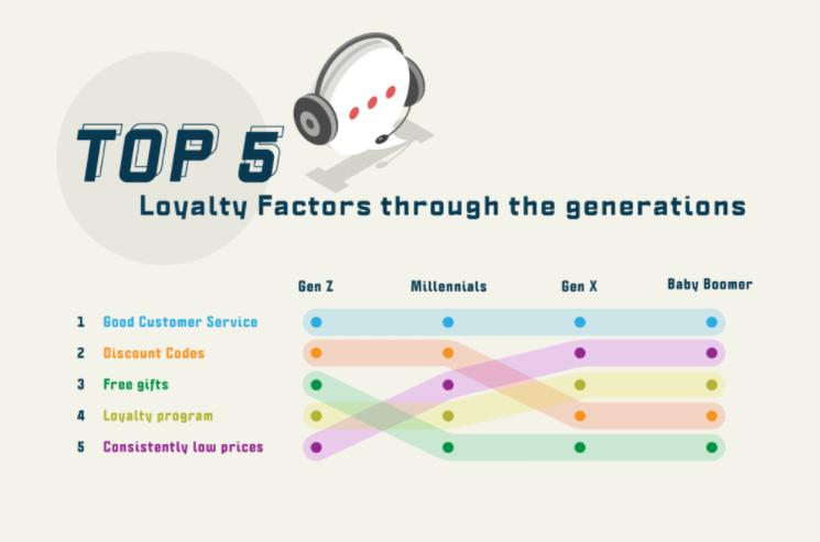 factors to gain customer loyalty